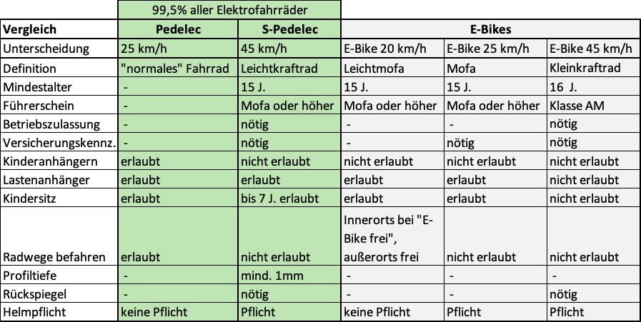 Vergleichstabelle Unterschied E-Bike und Pedelec