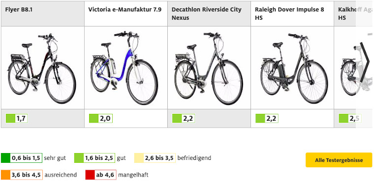 Screenshot vom E Bike Test ADAC aus dem Jahre 2016.